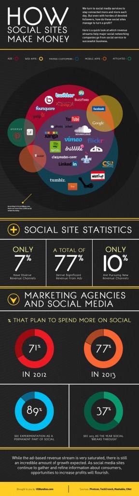 Business model en social media