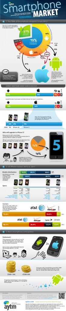 Comment le nouvel iPhone domine déjà le marché du mobile