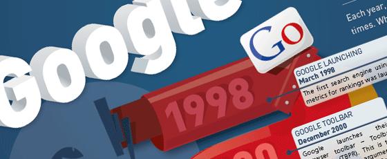 Google, l'évolution de 1998 à 2012