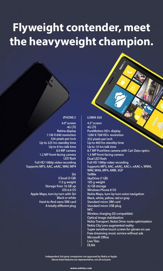 De l'Iphone 5 d'Apple au Nokia Lumia 920, lequel est le plus performant ?