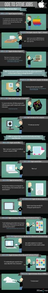 Ode a Steve Jobs