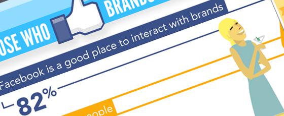 Et si une page Facebook était plus rentable qu'un site web