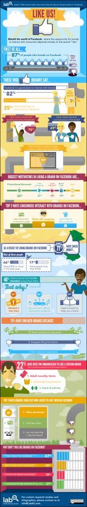 Site VS Page Facebook, lequel est le plus pertinent ?
