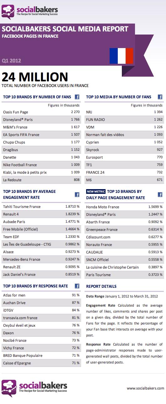 Le 1er trimestre des pages Facebook
