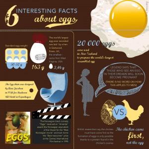 6 trucs marrants à propos des oeufs