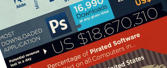 Piratage logiciel et bénéfices