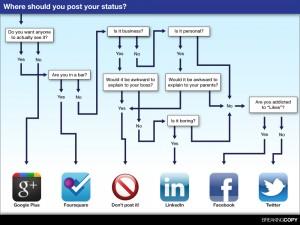 Poster quel contenu sur quel média social