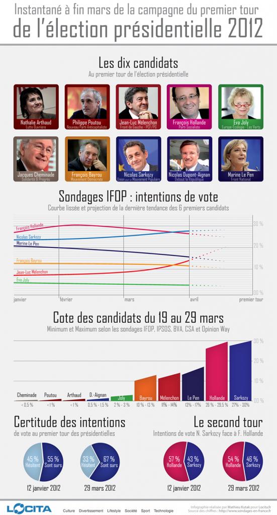 1er tour des Présidentielles 2012