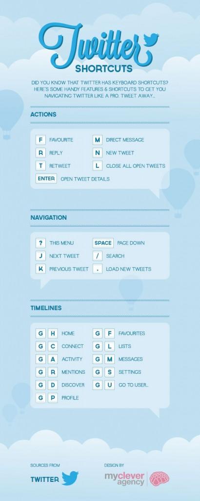 Twitter et raccourcis clavier