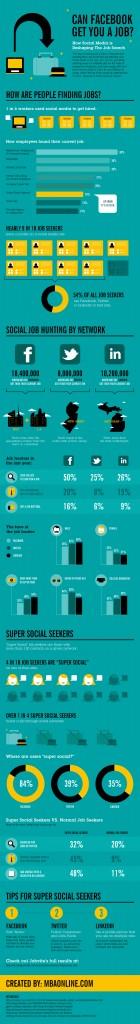Recherche d'emploi sur les réseaux sociaux aux USA