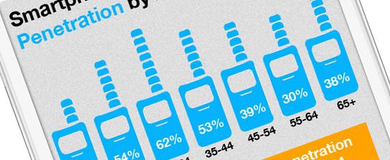 Smartphone et utilisateurs