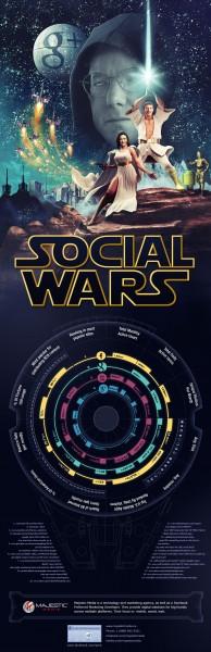 Social Wars