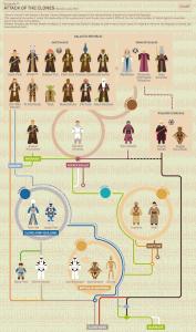 L'Attaque des clones, Star Wars, épisode 2