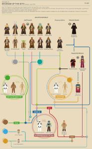 La Revanche des Sith, Star Wars, épisode 3