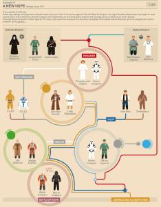 Un nouvel espoir, Star Wars, épisode 4