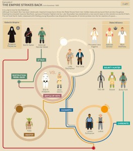 L'Empire contre-attaque, Star Wars, épisode 5