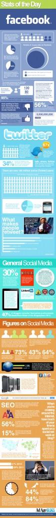 Les médias sociaux en 2011