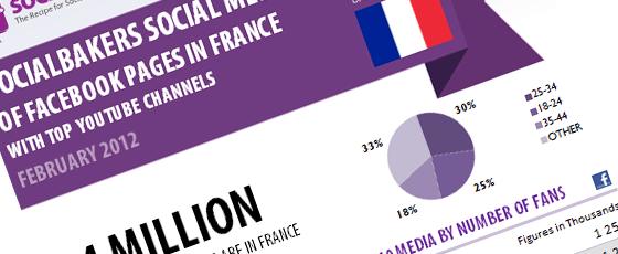 Statistiques françaises sur Facebook et YouTube en février 2012
