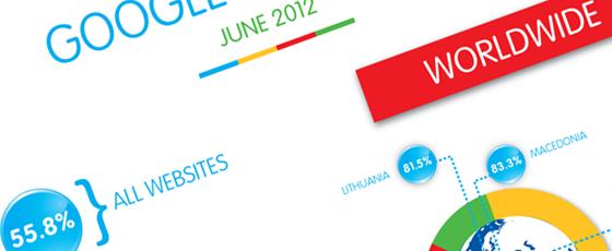 L'utilisation de Google Analytics dans le monde et en France