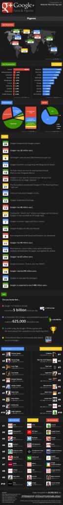 Google Plus en 2012
