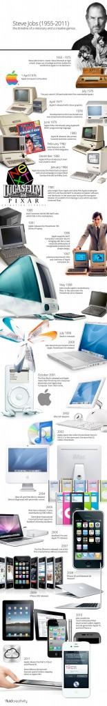 La timeline de Steve Jobs