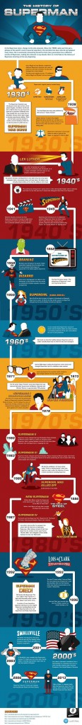 Infographie Man Of Steel
