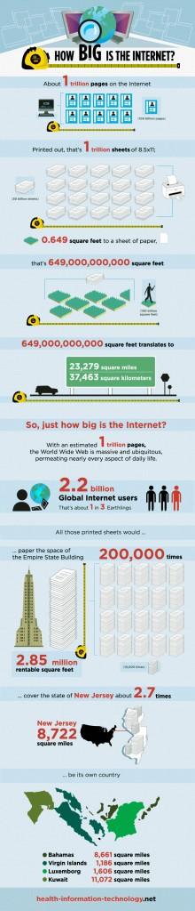 Les dimensions d'Internet