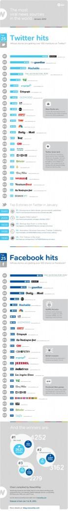 Top 25 des sources les plus virales