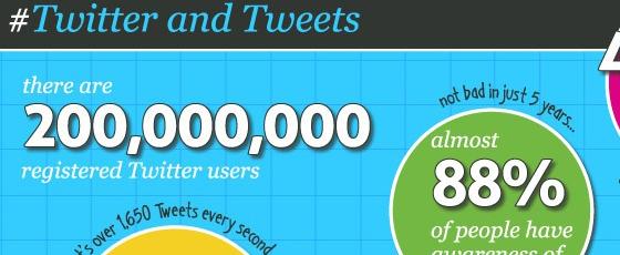 Miniature Chiffres clés sur Twitter