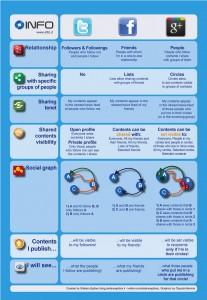 Twitter VS Facebook VS Google +