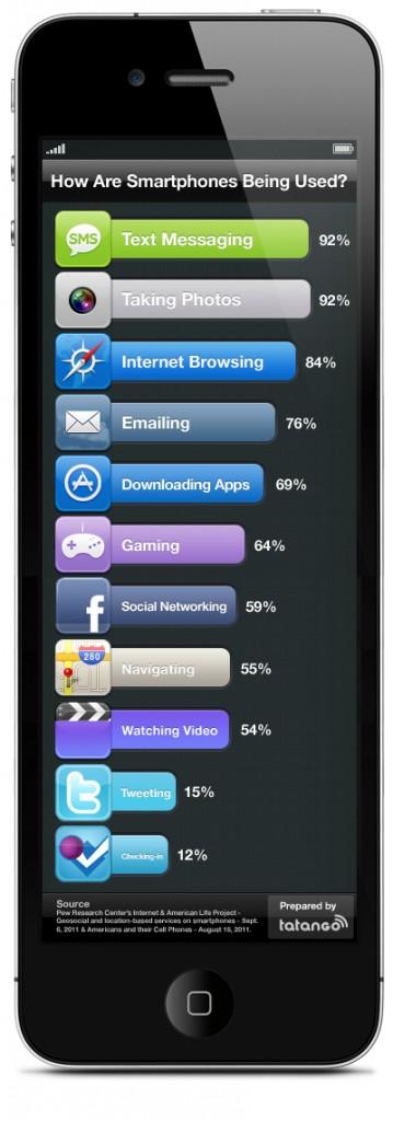 L'utilisation du smartphone