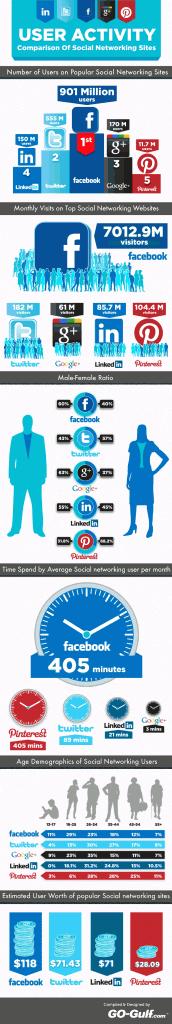 Utilisateurs et réseaux sociaux