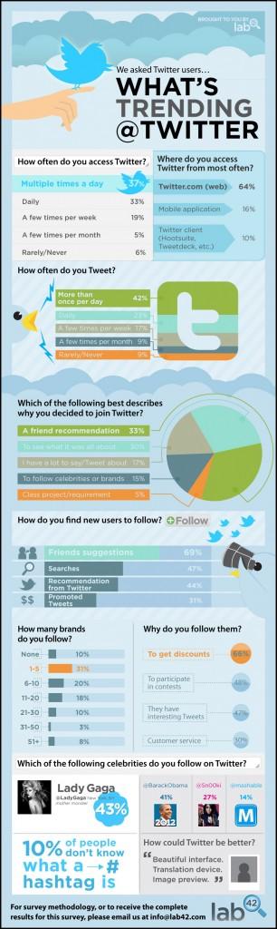 L'utilisation de Twitter