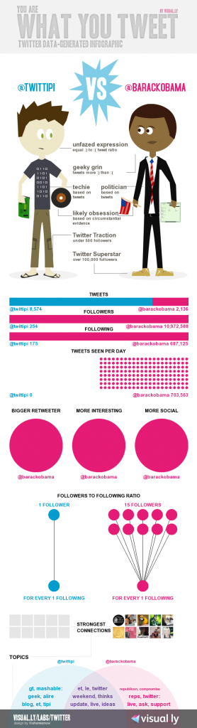 Infographie Twitter via visual.ly/twitter