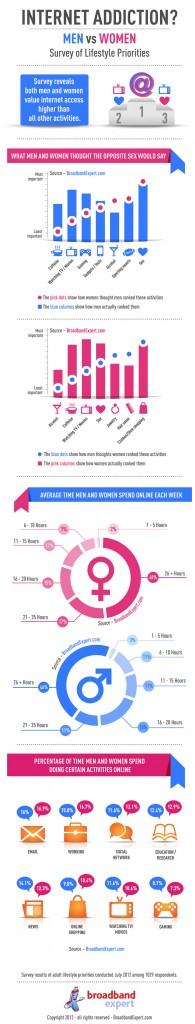 Internet addiction homme femme