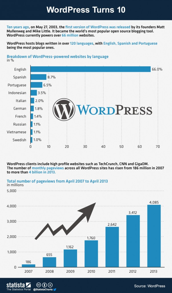 Infographie : 10 ans de WordPress