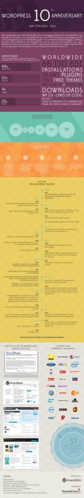 Infographie : 10 ans de WordPress