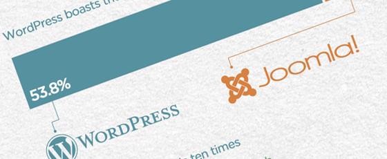 Tout sur le phénomène WordPress